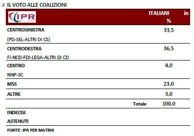 Sondaggio Ipr per Matrix, voto alle coalizioni.