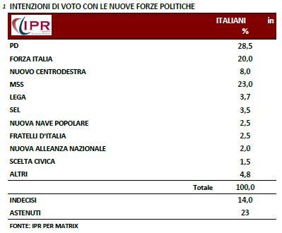 Sondaggio Ipr per Matrix, voto ai partiti.