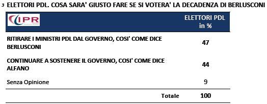 Sondaggio Ipr per Tg3, elettori PDL sul futuro del Governo dopo il voto di decadenza.