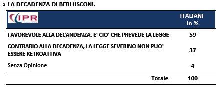 Sondaggio Ipr per Tg3, decadenza di Berlusconi.