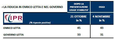 Sondagggio Ipr per Tg3, fiducia nel Governo e nel premier Letta.