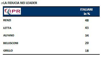Sondagggio Ipr per Tg3, fiducia nei leader.