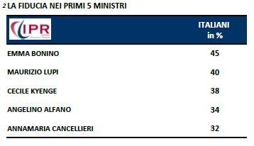 Sondagggio Ipr per Tg3, fiducia nei primi 5 Ministri.