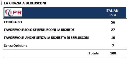 Sondaggio Ipr per Tg3, grazia a Berlusconi.