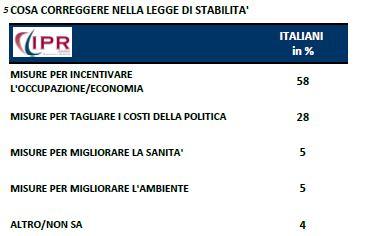 Sondagggio Ipr per Tg3, correzioni che gli taliani vorrebbero alla legge di stabilità.