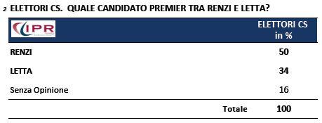Sondaggio Ipr per Tg3, elettori PD scelgono tra Renzi e Letta per la Presidenza del Consiglio.