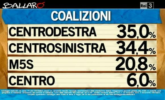 sondaggio ipsos ballaro coalizioni