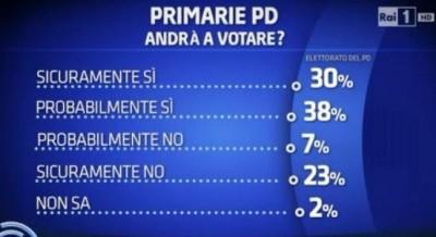primarie pd