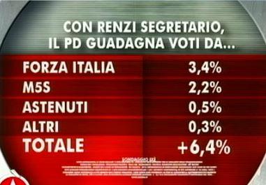 Sondaggio Ixè per Agorà, come cambia il consenso al PD con Renzi segretario.