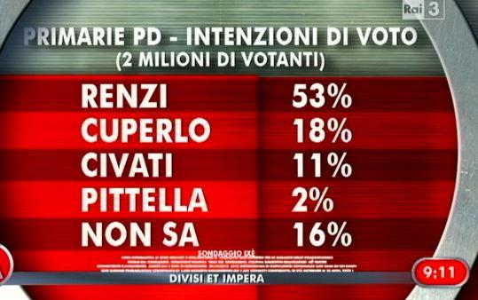 Sondaggio ixè per Agorà, intenzioni di voto per le primarie PD.
