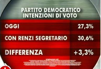 Sondaggio Ixè per Agorà, consenso al PD con Renzi segretario.
