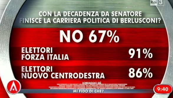 Sondaggio ixè per Agorà, decadenza come fine di Berlusconi.