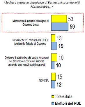 Sondaggio Lorien, sostegno del PDL al Governo.
