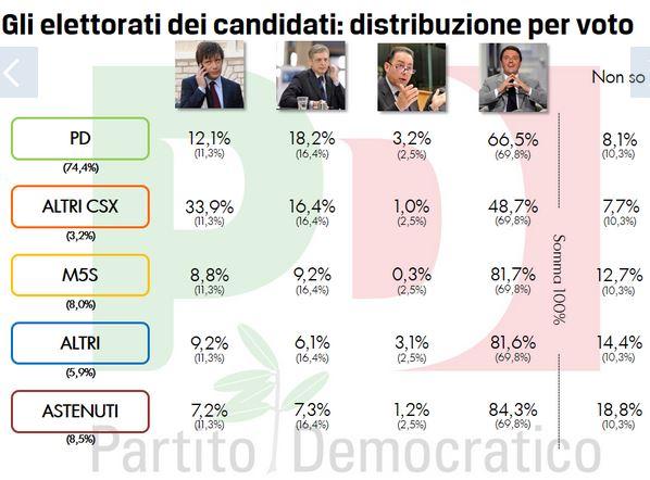 Sondaggio Quorum per Europa, intenzioni di voto per le pirmarie PD suddivise per elettorati.