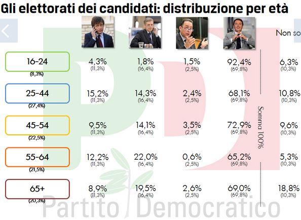 Sondaggio Quorum per Europa, intenzioni di voto per le pirmarie PD suddivise per fasce d'età.