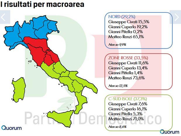 Sondaggio Quorum per Europa, intenzioni di voto per le pirmarie PD suddivise per macro-regioni.