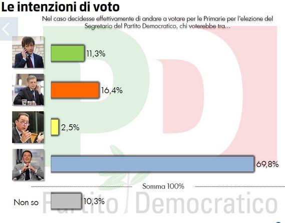 Sondaggio Quorum per Europa, intenzioni di voto per le pirmarie PD.