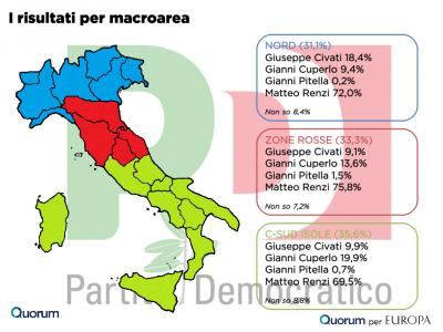 sondaggio quorum primarie pd macroarea