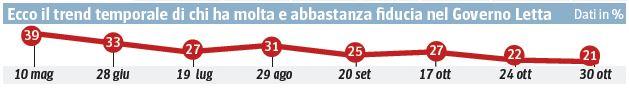 Sondaggio SWG per il Corriere, fiducia nel Governo.