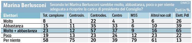 Sondaggio SWG per il Corriere, adeguatezza di Marina Berlusconi per la Presidenza del Consiglio.