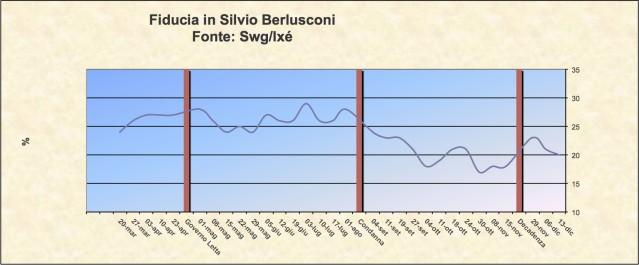 Consenso Berlusconi 2013