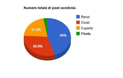 Buzzmeter, Analisi delle conversazioni in Twitter sulle primarie del PD – Periodo 27 Novembre – 4 Dicembre 2013
