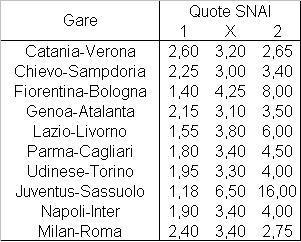 Il programma della sedicesima giornata di Serie A