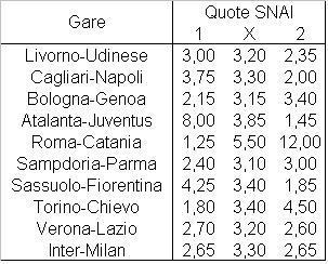 Il programma della diciassettesima giornata di Serie A