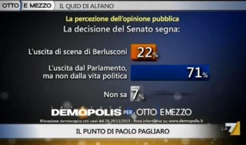 Sondaggio Demopolis per Ottoemezzo, Berlusconi dopo la decadenza.