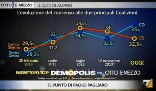 Sondaggio Demopolis per Ottoemezzo, evoluzione del consenso a Centrodestra e Centrosinistra.
