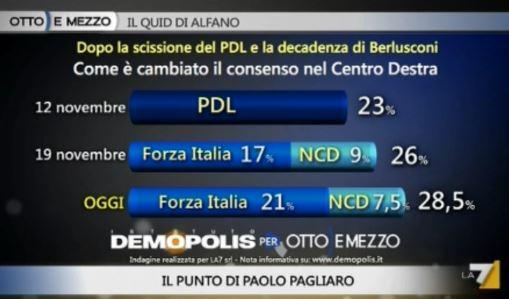 Sondaggio Demopolis per Ottoemezzo, consenso a Forza Italia e Nuovo Centrodestra.