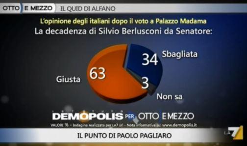 Sondaggio Demopolis per Ottoemezzo, decadenza di Berlusconi.