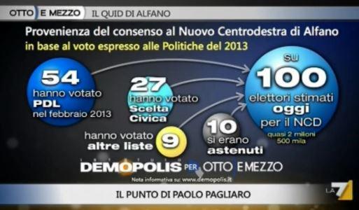 Sondaggio Demopolis per Ottoemezzo, composizione dell'elettorato del NCD.