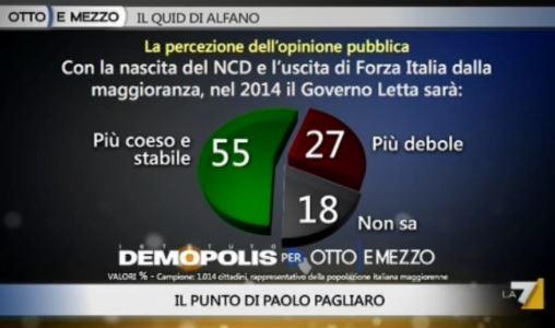 Sondaggio Demopolis per Ottoemezzo, Governo dopo la scissione del PDL.