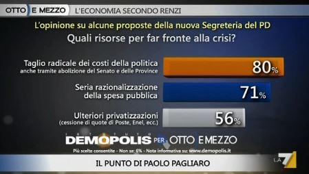 Sondaggio Demopolis per Ottoemezzo, proposte economiche di Renzi.