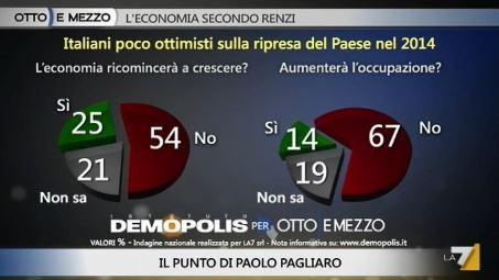 Sondaggio Demopolis per Ottoemezzo, ripresa economica nel 2014.