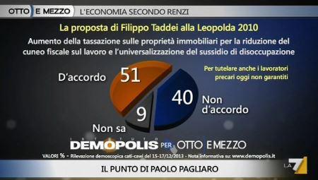 Sondaggio Demopolis per Ottoemezzo, proposta di Taddei per tutelare i disoccupati.