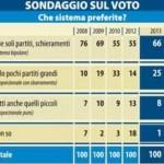 sondaggio ferrari nasi libero legge elettorale