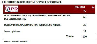 Sondaggio Ipr per Matrix, futuro di Berlusconi dopo la decandenza.
