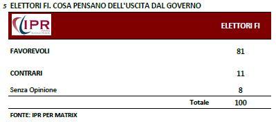Sondaggio Ipr per Matrix, l'uscita dal Governo secondo gli elettori di Forza Italia.