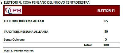 Sondaggio Ipr per Matrix, elettori di Forza Italia sul Nuovo Centrodestra.