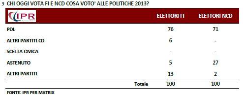 Sondaggio Ipr per Matrix, composizione dell'elettorato di FI e NCD.