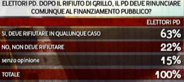 Sondaggio Ipr per Piazzapulita, PD e finanziamento pubblico.