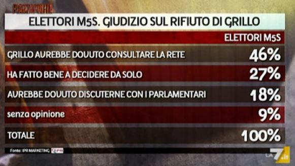 Sondaggio Ipr per Piazzapulita, elettori M5S sul patto Renzi-Grillo.