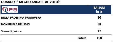 Sondaggio Ipr per Tg3, prossime elezioni.