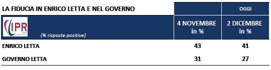 Sondaggio Ipr per Tg3, fiducia nel Governo.