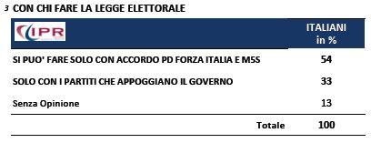 Sondaggio Ipr per Tg3, legge elettorale.