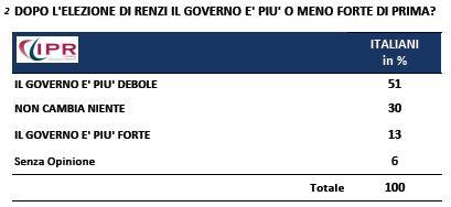 Sondaggio Ipr per Tg3, forza del Governo con Renzi segretario.