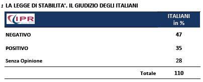 Sondaggio Ipr per Tg3, legge di stabilità.