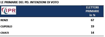 Sondaggio Ipr per Tg3, intenzioni di voto per le primarie PD.